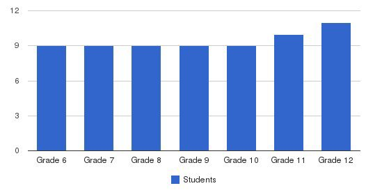 Wilson Creek High School Students by Grade