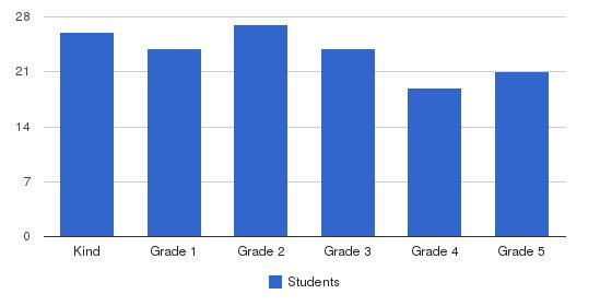 Woodcrest School Students by Grade