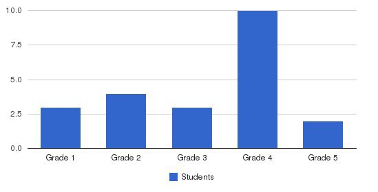 The Young School Students by Grade