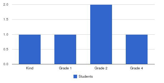 Chrysallis Elementary School Students by Grade
