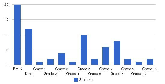 Alpine Christian Academy Students by Grade