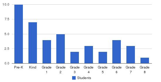 Wood Adventist Christian School Students by Grade