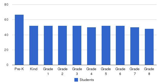 Ave Maria Catholic School Students by Grade