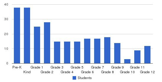 Christian Fellowship School Students by Grade