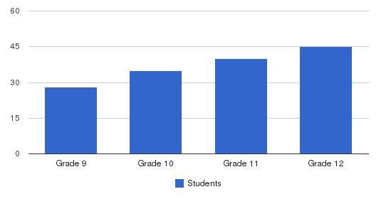 Colorado Rocky Mountain School Students by Grade
