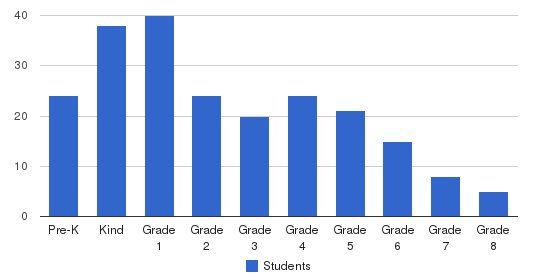 Crescent View Academy Students by Grade