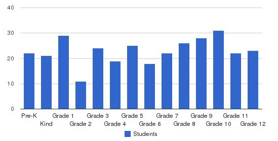 Evangelical Christian Academy Students by Grade
