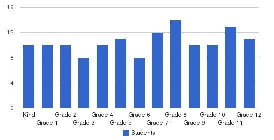 Hilltop Baptist School Students by Grade