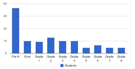 Broomfield Academy Students by Grade