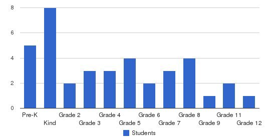 Mile High SchoolBaptist School Students by Grade