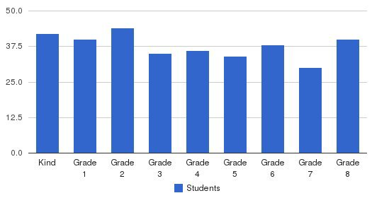 Most Precious Blood School Students by Grade