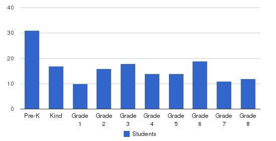 St. Paul Catholic School Students by Grade