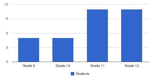 September School Students by Grade
