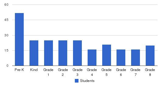 St. Columba School Students by Grade