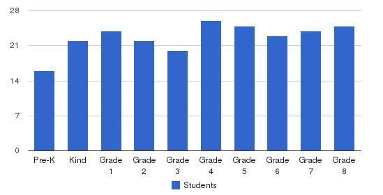 St Francis De Sales Grade School Students by Grade