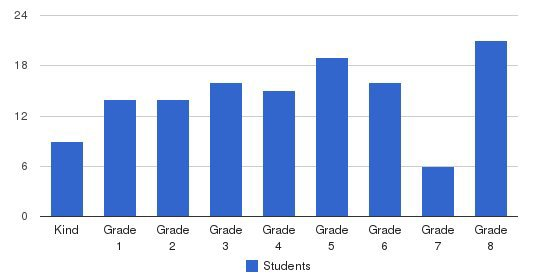 St Louis Elementary School Students by Grade