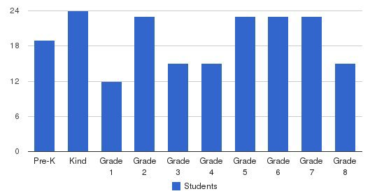 St. Therese Catholic School Students by Grade