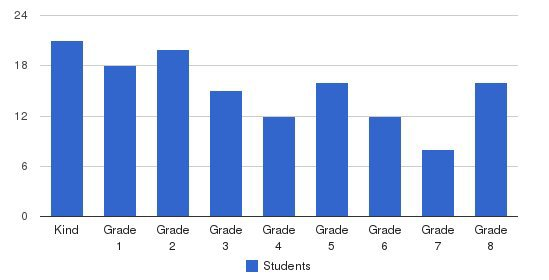 St Clare Of Assisi School Students by Grade