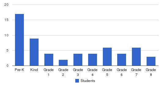 Carden Christian Academy Central Students by Grade