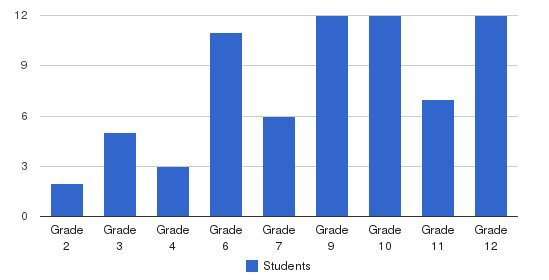 Raymond Hill School Students by Grade
