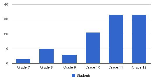 Grove School Students by Grade