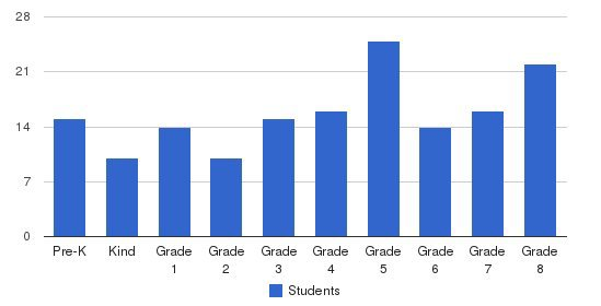 The Independent Day School Students by Grade