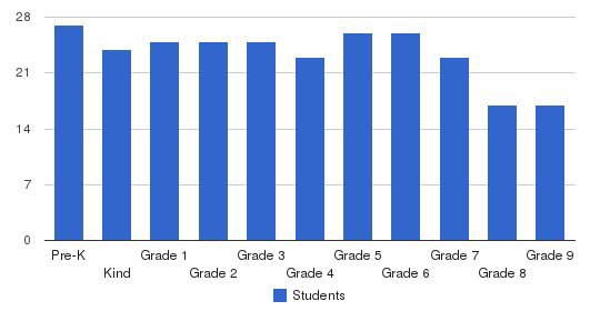 Pine Point School Students by Grade