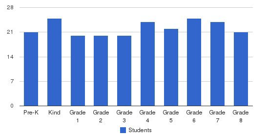 St Augustine Cathedral School Students by Grade