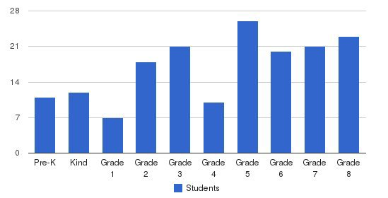 St John School Students by Grade
