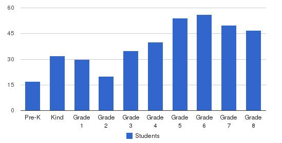 St Mary Students by Grade