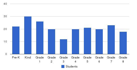 St Stanislaus School Students by Grade
