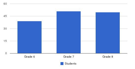 St. Timothy Middle School Students by Grade