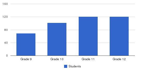 Suffield Academy Students by Grade