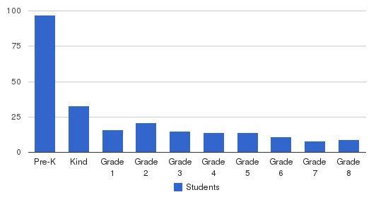 The Montessori School Students by Grade