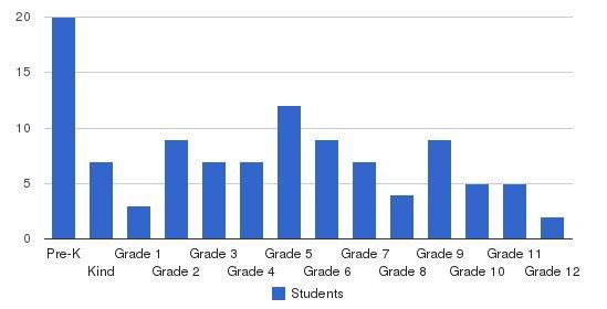 Torrington Christian Academy Students by Grade