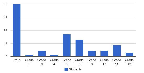 Kent Christian Academy Students by Grade