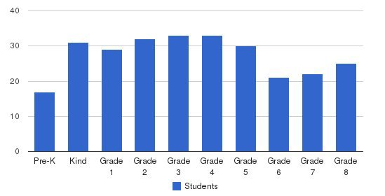 St Ann School Students by Grade