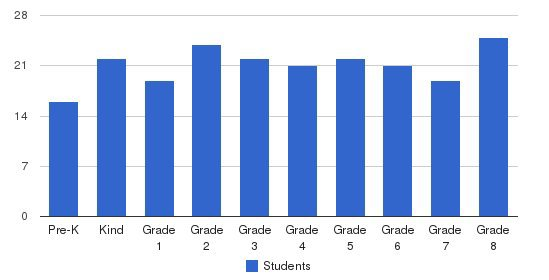 St Peter Cathedral School Students by Grade