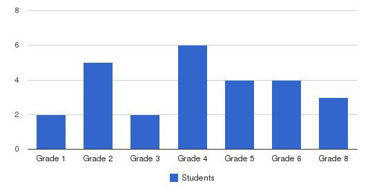 West Center School Students by Grade