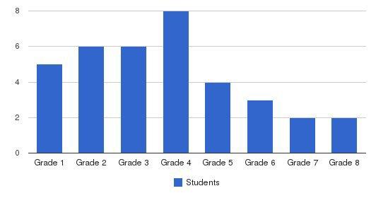 Wileys School Students by Grade