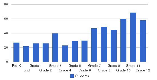 Wilmington Christian School Students by Grade