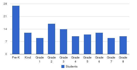 Grace Lutheran School Students by Grade