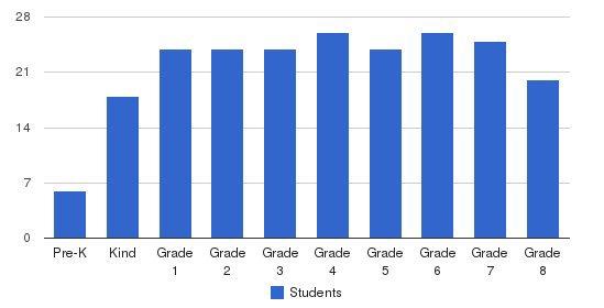Nativity Catholic Academy Students by Grade