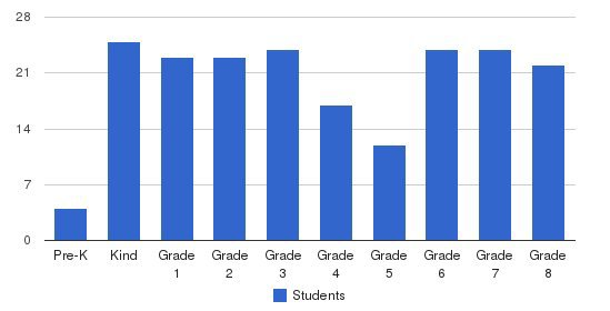 St. Augustine Catholic School Students by Grade