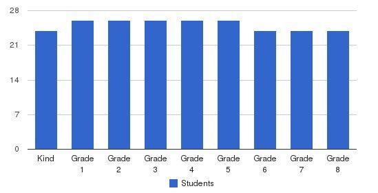 Sheridan School Students by Grade