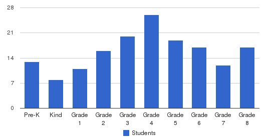 St Thomas More Catholic Students by Grade