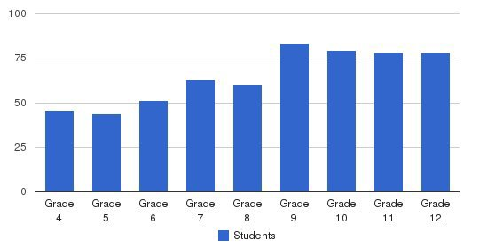 St. Albans School Students by Grade