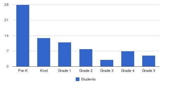Al-furqan Academy Students by Grade