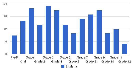 Aletheia Christian Academy Students by Grade