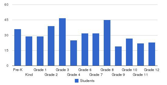 Immaculate Heart School Students by Grade